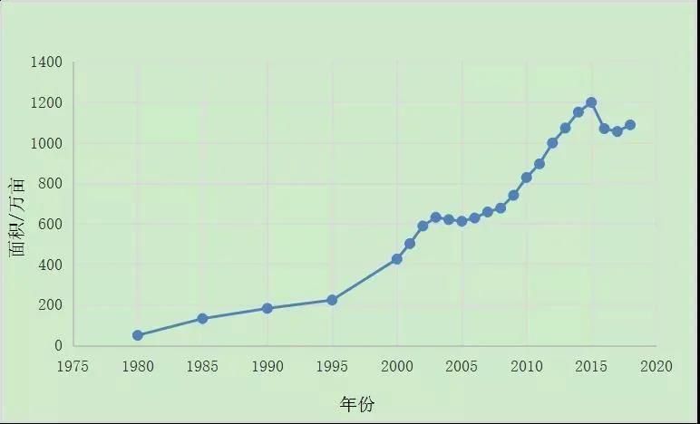 2020中国葡萄产业发展报告